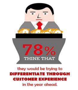 78% OF Companies agree they would be trying to differentiate through Customer experience